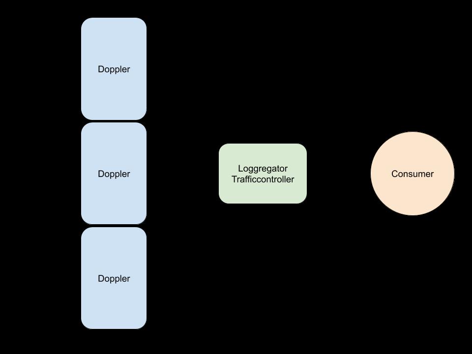 Figure 1: Loggregator API Flow