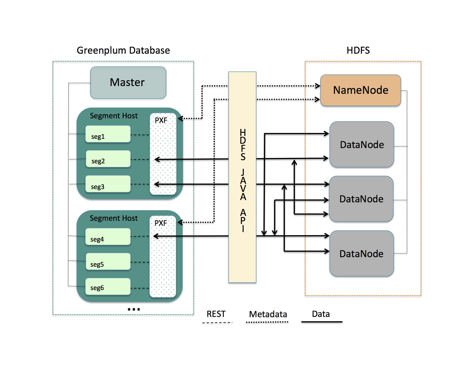 Figure 1: data and control flow between a PXF cluster collocated on Greenplum segments and an HDFS cluster.